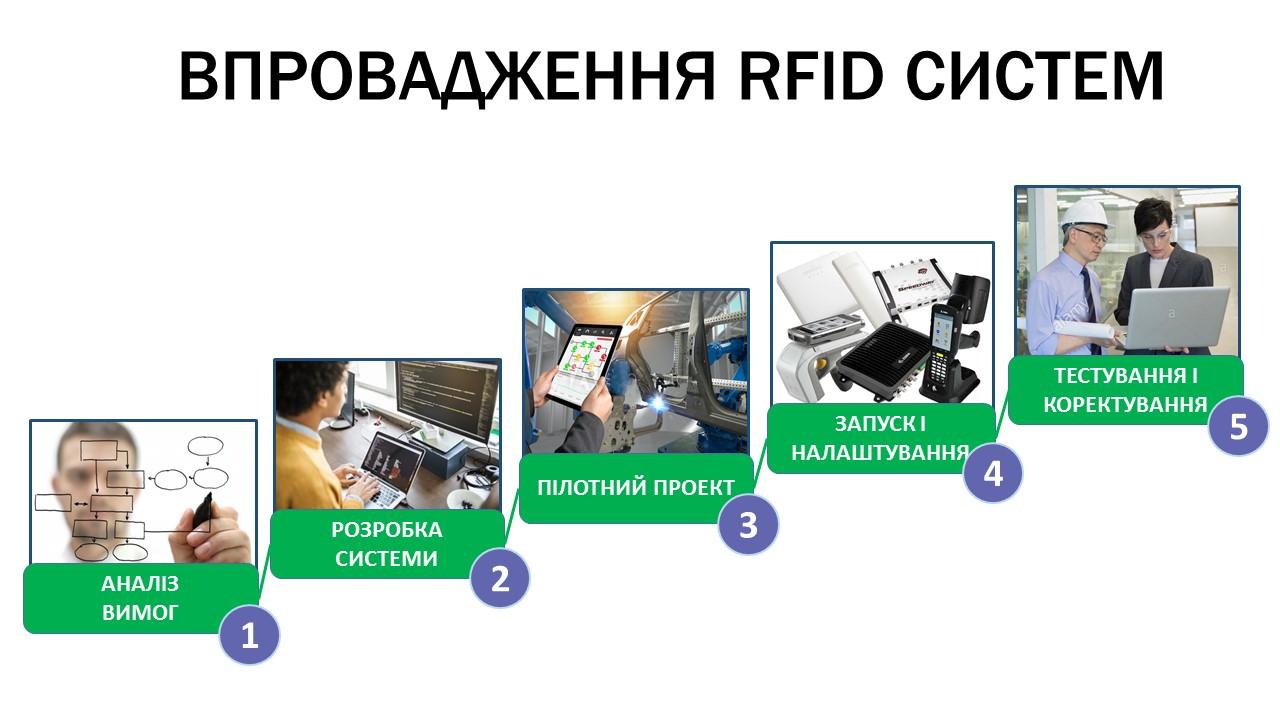 Етапи впровадження системи на основі RFID