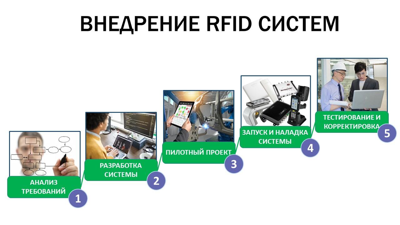 Этапы внедрения систем на основе RFID