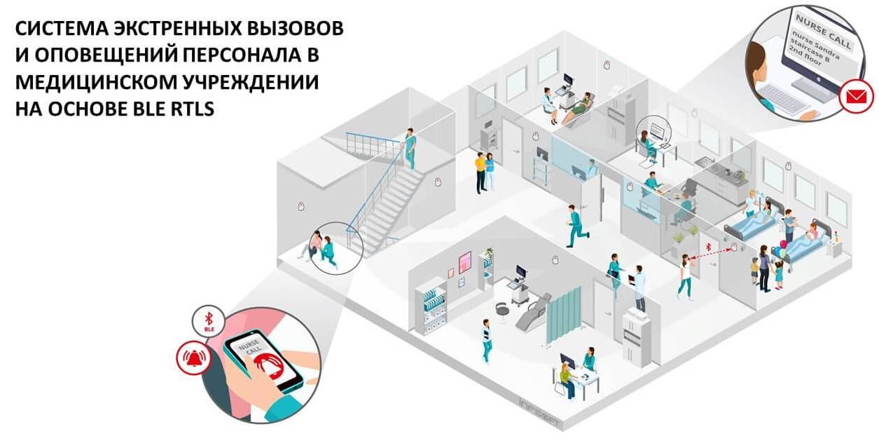 hospital rtls emergency system