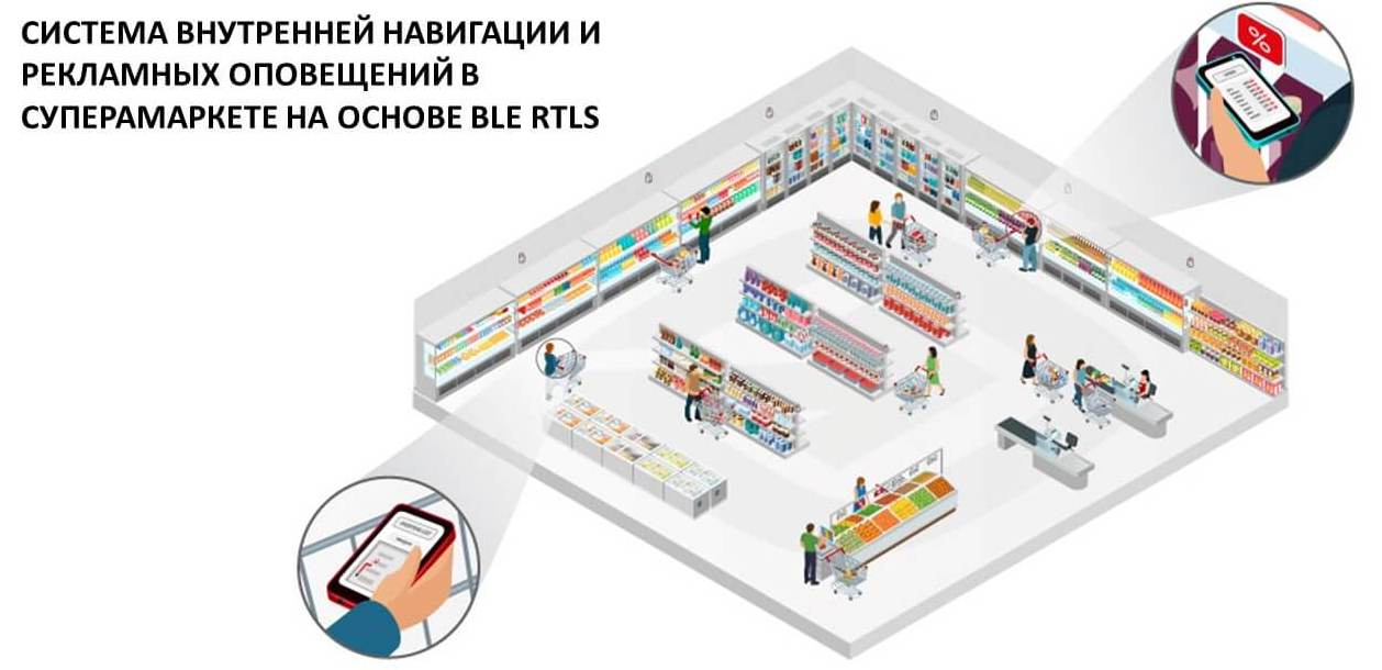 rtls shop system