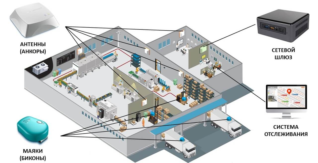 rtls system locating