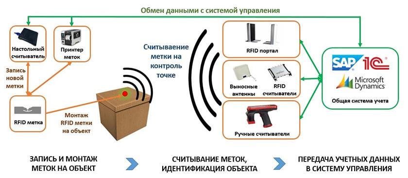учет ценностей RFID система