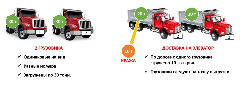 учет транспорта 4