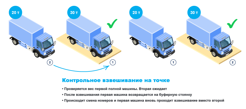 Подмена транспорта на весовой