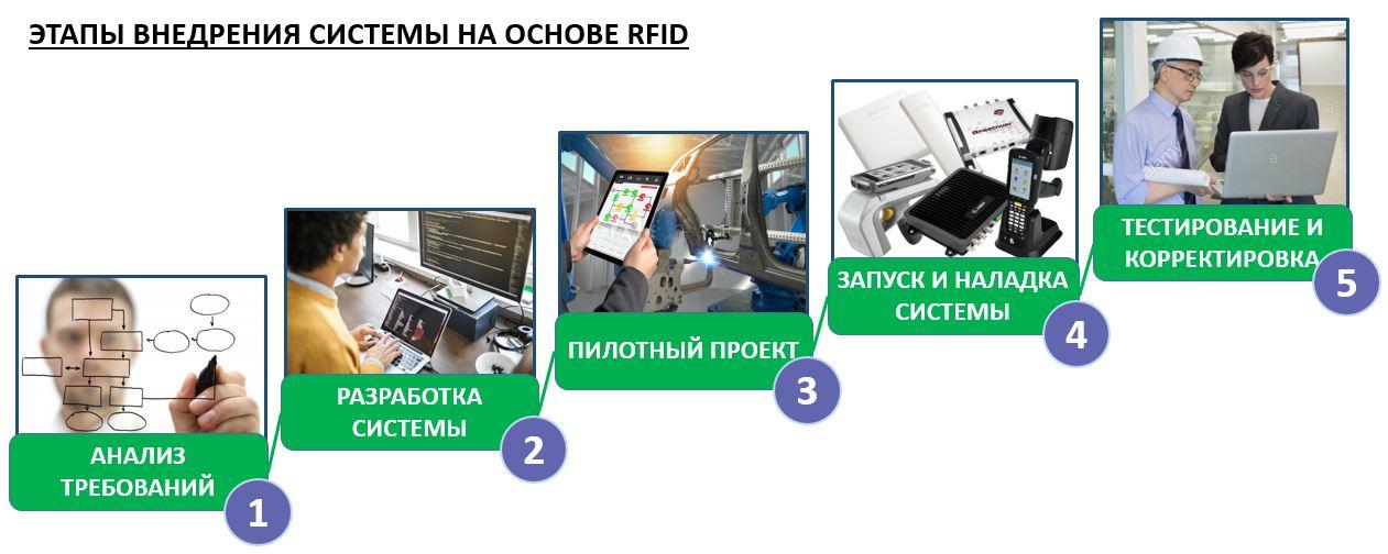 Внедрение RFID cистем этапы