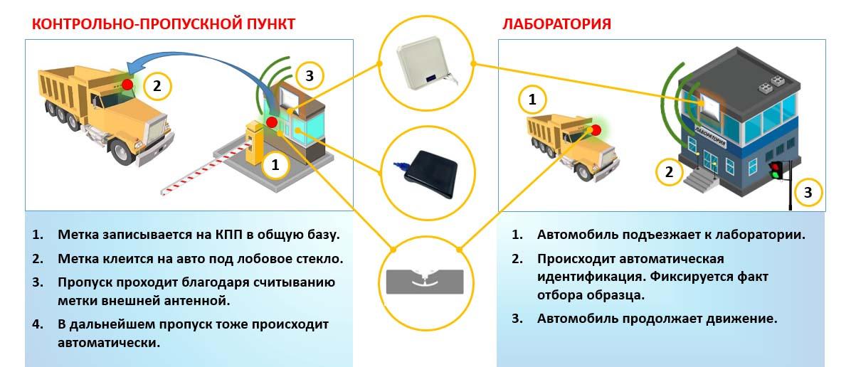 учет транспорта RFID