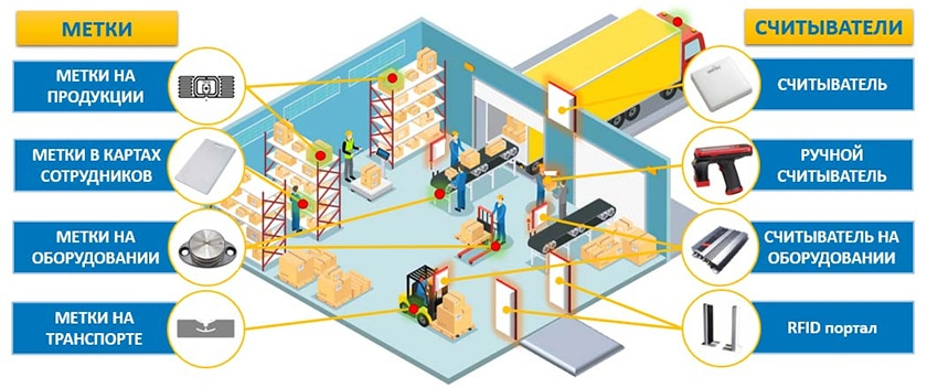 RFID учет ценностей на складе, инвентаризация