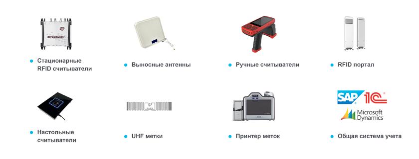 RFID оборудование для учета и инвентаризации