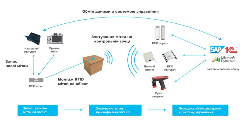 принцип роботи RFID системи