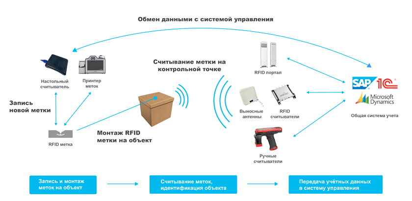 принцип работы RFID системы